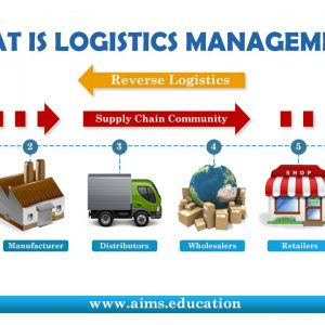 logistics & supply chain management courses
